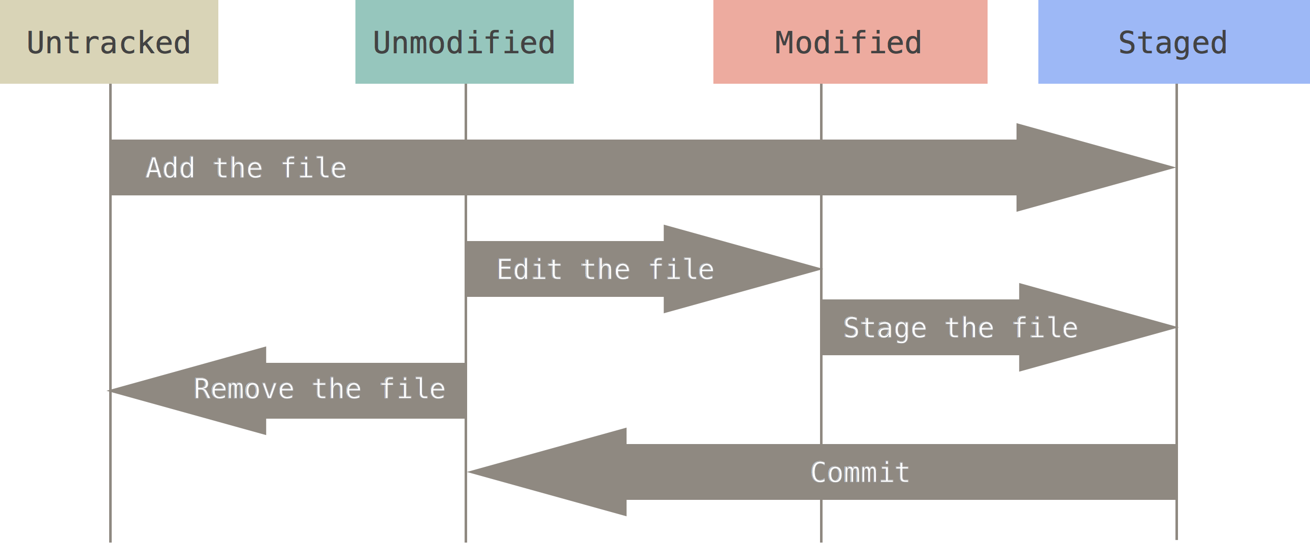 git-lifecycle